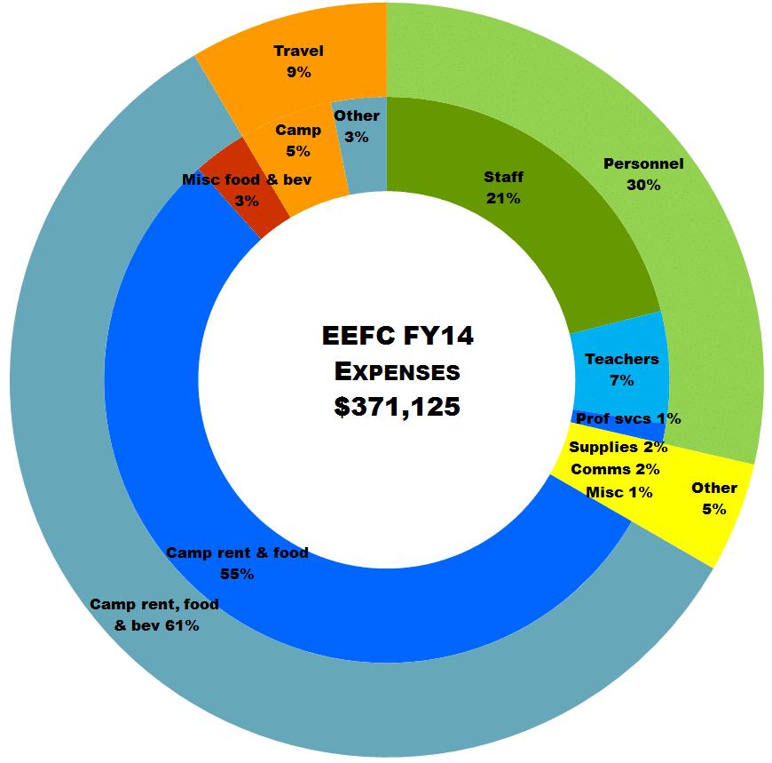 expense6d